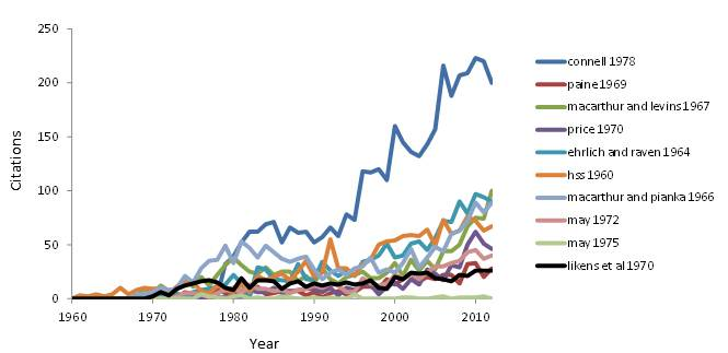 Citation patterns of classic ecology papers: the most-cited