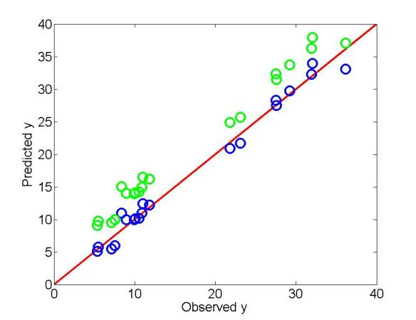Assessing goodness of fit in a plot of predicted vs. observed (with 1-1 line in red). Blue dots are unbiased. Here R2=r2=0.9842. Green dots are biased (consistently over estimate), but otherwise identical. Here r2=0.9842 as before, but R2=0.830.
