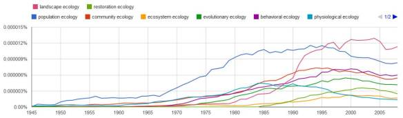 ecology subfield ngram
