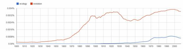 ecology vs evolution ngram