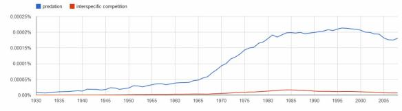 predation vs competition ngram