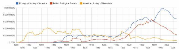 societies ngram