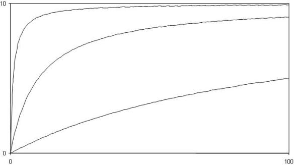 functional response figure