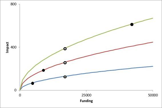 impact-funding figure