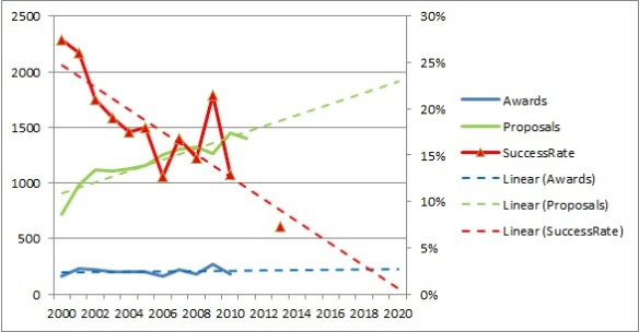 Trends in # of proposals submitted (green), # of proposals funded (blue), and success rate (red). This data is approximate (eyeball scanned from http://nsfdeb.wordpress.com/2013/03/11/deb-numbers-revisiting-performance-of-pi-demographic-groups-part-1/ provided by NSF). Linear trend lines were then added.