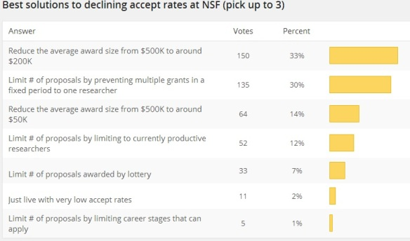 Results of survey on solutions declining accept rates at NSF