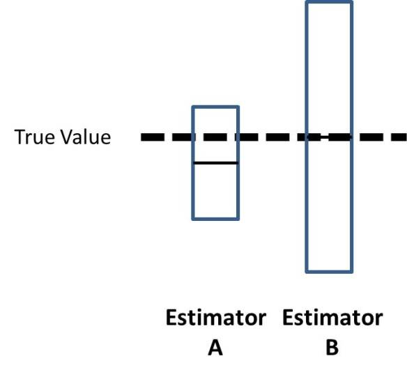 Bias and Variance - Here estimator A is biased (average guess is off the true value) but it has low variance. Estimator B has zero bias (average guess is exactly on the true value) but the variance is larger. In such a case Estimator B can (and in this example does) have a larger Mean Squared Error (MSE) - a metric of overall goodness of an estimator.