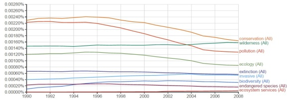 From Google N-gram (nature and environment removed to show tends in lower ranked words)