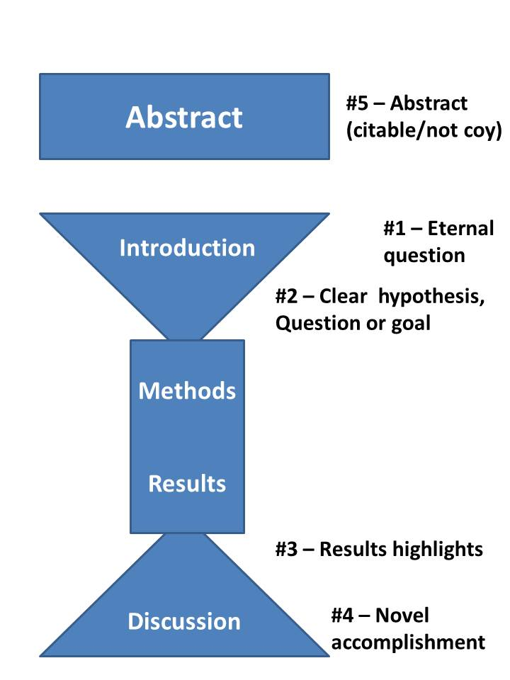 how to write results and discussion in a research paper Discussing your findings and while the discussion should put your research into context and simply rehash your results your discussion should begin.