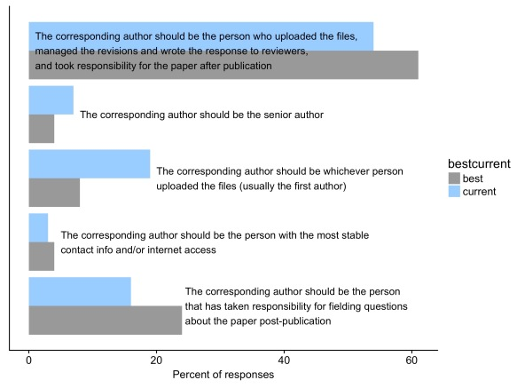 Should ecology papers have guarantors who take full responsibility
