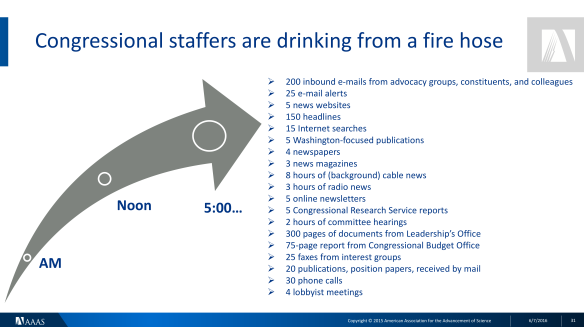 Data on the volume of different kinds of information that Congressional staffers receive each day