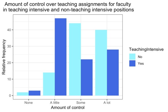 ">45% of faculty in teaching intensive positions reported ""a little"" control, vs. <15% of those not in teaching intensive positions"