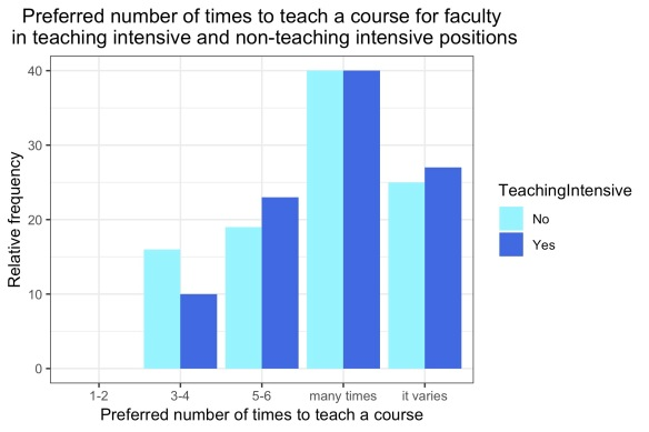 bar plot showing preferred # times to teach a course for teaching intensive v. non-teaching intensive. No one picked 1-2 times, and the most common answer was many times (40% for both)