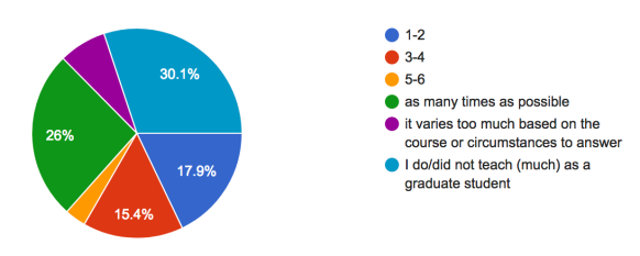 pie chart showing: 30.1% didn't teach much, 26% as many times as possible, 17.9% 1-2 times