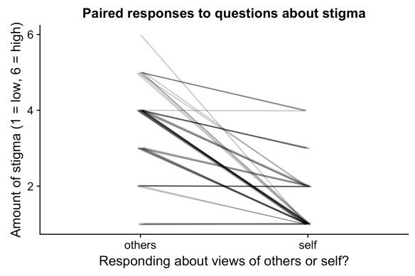 plot with lines connecting student views asking about how others view seeking mental health care vs. how they feel. y-axis has amount of stigma from low to high. The lines generally go down, indicating more stigma held by others