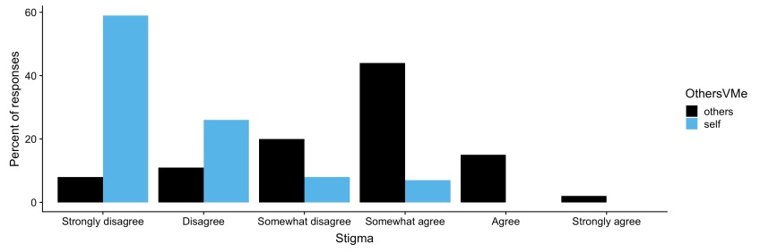 Bar graph with Likert answers. There are two sets of bars, one for the answer to the question about their own views, one to the question about views of others. The key difference is given in the figure caption.