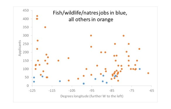 fisheries applicants