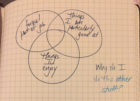 "Venn diagram with circles that say ""formal part of job"", ""things I am particularly good at"", and ""things I enjoy"" Outside those, it says ""Why do I do this other stuff?"" The last part of the question is in a different shade of blue."