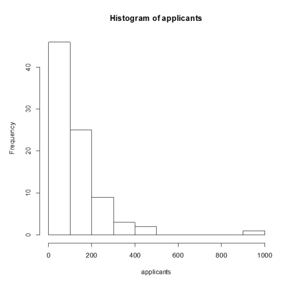job applicant histogram