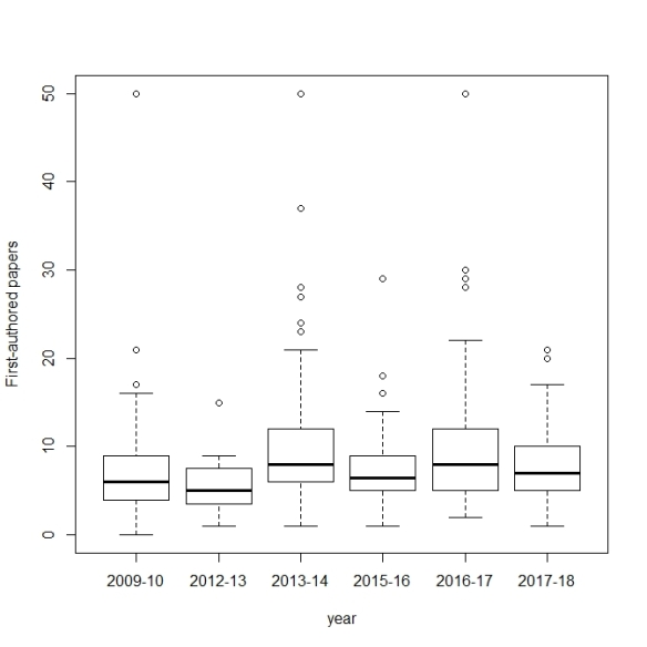 boxplot of first auth papers ~ year
