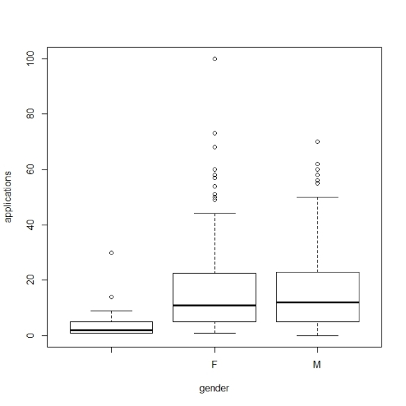 boxplots of applications ~ gender