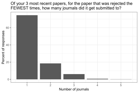 Bar chart showing most people reported submitting their least rejected paper to only 1 journal