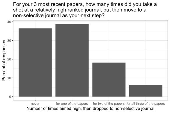 only 36.5% of respondents said they never took a shot at a high ranked journal then dropped to a non selective one
