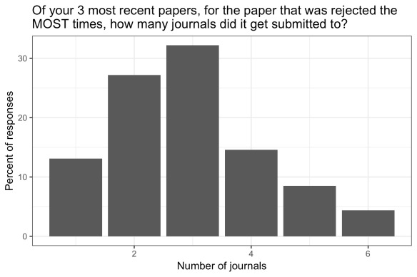 bar chart showing the modal response was submitting the most rejected paper (of the three most recent) to 3 journals
