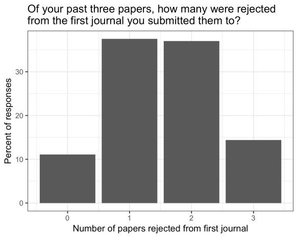 bar graph showing that most respondents reported having 1 or 2 papers rejected from the first journal
