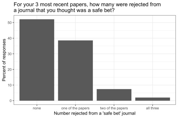 bar chart showing slightly over half of respondents said none of their three most recent papers had been rejected from a journal they thought was a safe bet