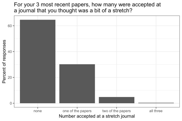 Bar chart showing over 60% of respondents said no papers (of their last 3) were accepted at a stretch journal