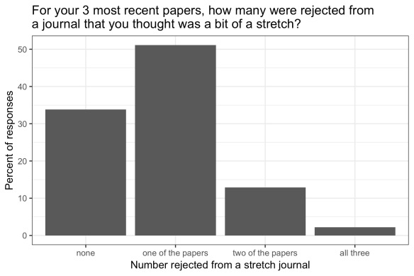 bar chart showing the modal response was one paper (of the most recent 3) rejected from a stretch journal