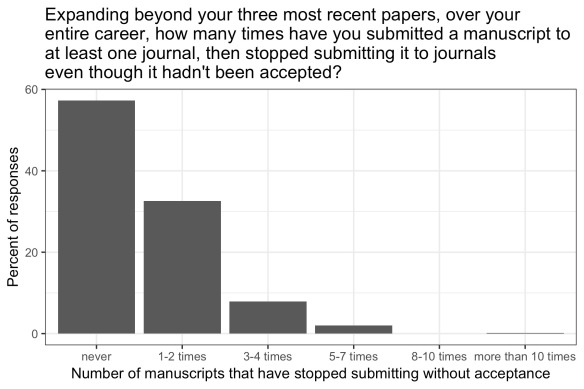 most poll respondents said they had never submitted a manuscript to at least one journal then stopped submitting it even though it hadn't been accepted