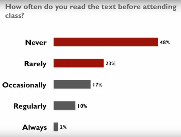 How often do you read the text before attending class? 48% never, 23% rarely, 17% occasionally, 10% regularly, 2% always