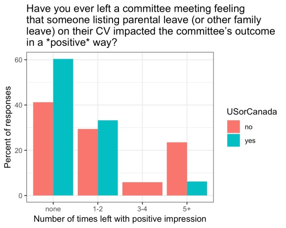 60% of those with experience in the US or Canada said they'd never left with an impression it influenced the outcome in a positive way, vs just ~40% of those outside the US or Canada