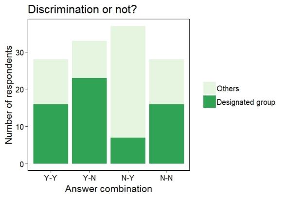 2_DiscriminationOrNot