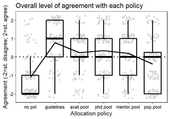 3_OverallAgreement