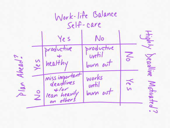 "Top axis is ""work-life balance/self care"", right axis is ""Plan ahead?"" and left axis is ""highly deadline motivated"""
