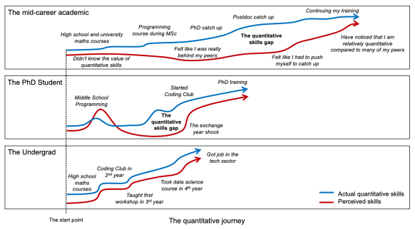 Plots show actual quantitative skills in blue and perceived ones in red. In most cases, the red line is lower than the blue