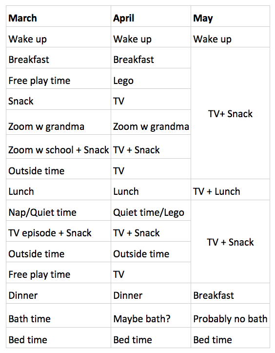 Table showing rapidly relaxing standards. By May, almost every cell involves TV.